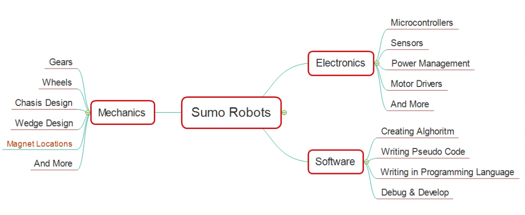 How to make a good sumo robot jsumo how to design make a good sumo robot malvernweather Images